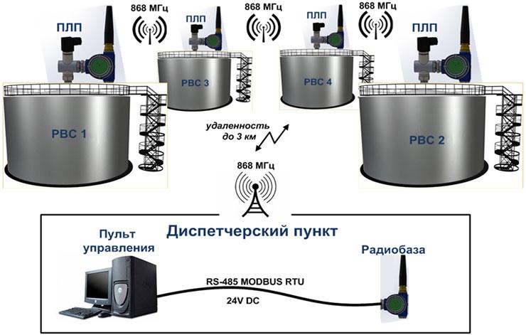 Уровнемеры с радиомодулем